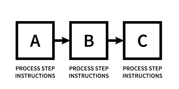 Image showing a three step process to illustrate that important things can be hidden in images